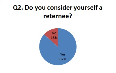 survey q2 graph
