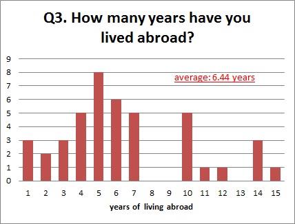 survey q3 graph