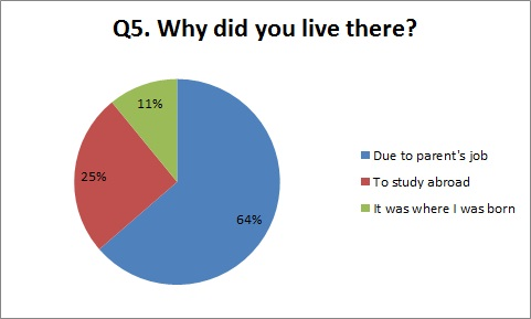 survey q5 graph